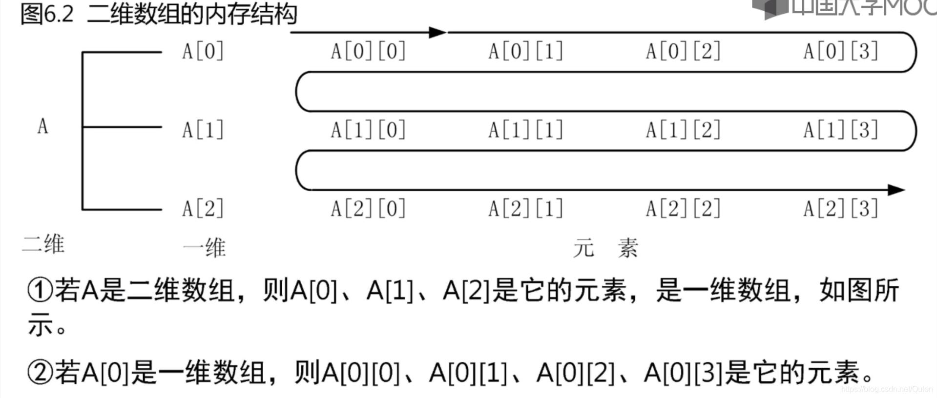 二维数组的内存结构