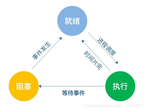 进程三种基本状态转换图