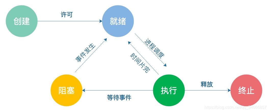进程五种基本状态转换