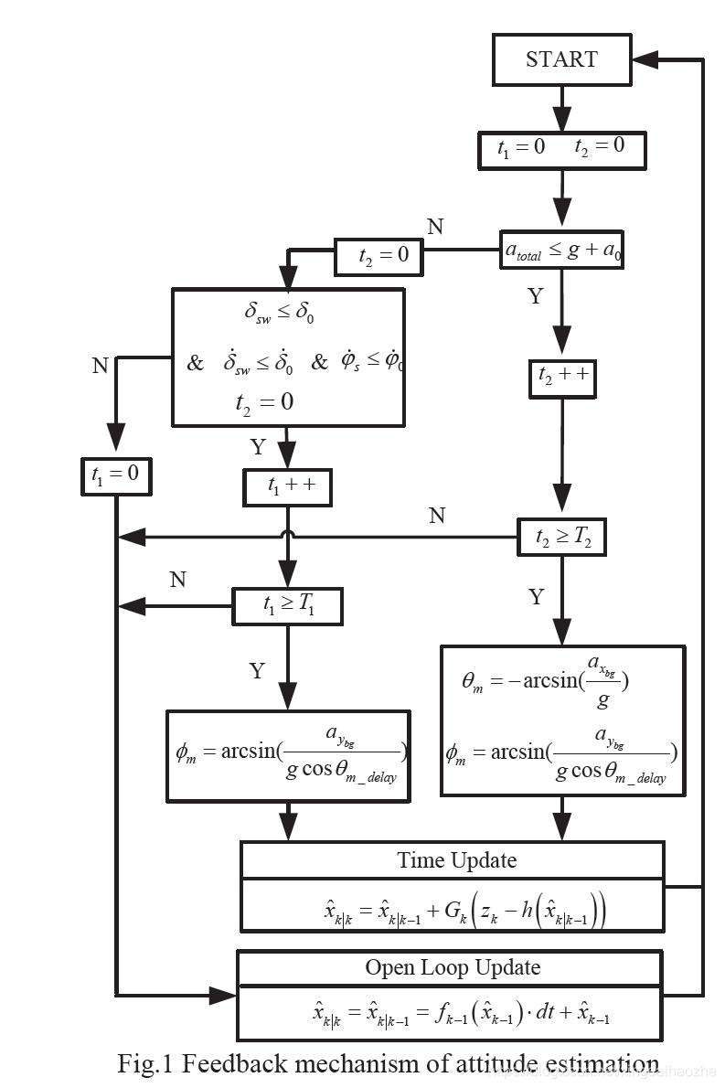 如前所述,本文件已发展了三个观察员。对于两种基于运动模型的观测器,在小侧向激励机动中,利用基于动态模型的观测器的侧向速度去除sya中的平移加速度部分。由于本文着重于姿态和横向速度的估计,对于纵向速度,我们假设在较小的纵向加速度下,可以通过车轮速度传感器获得纵向速度。然后,我们提出如图1和图2所示的流程图,以检测基于动态模型的观测器的侧方速度用于滚转角反馈和基于运动模型的侧方速度估计的准确时间,根据式(6),基于运动模型的观测器可将来自车轮速度传感器的纵向速度用于俯仰角和纵向速度反馈时,图1给出了滚转角和俯仰角反馈机制,图2给出了纵向和横向速度反馈机制。在这里插入图片描述