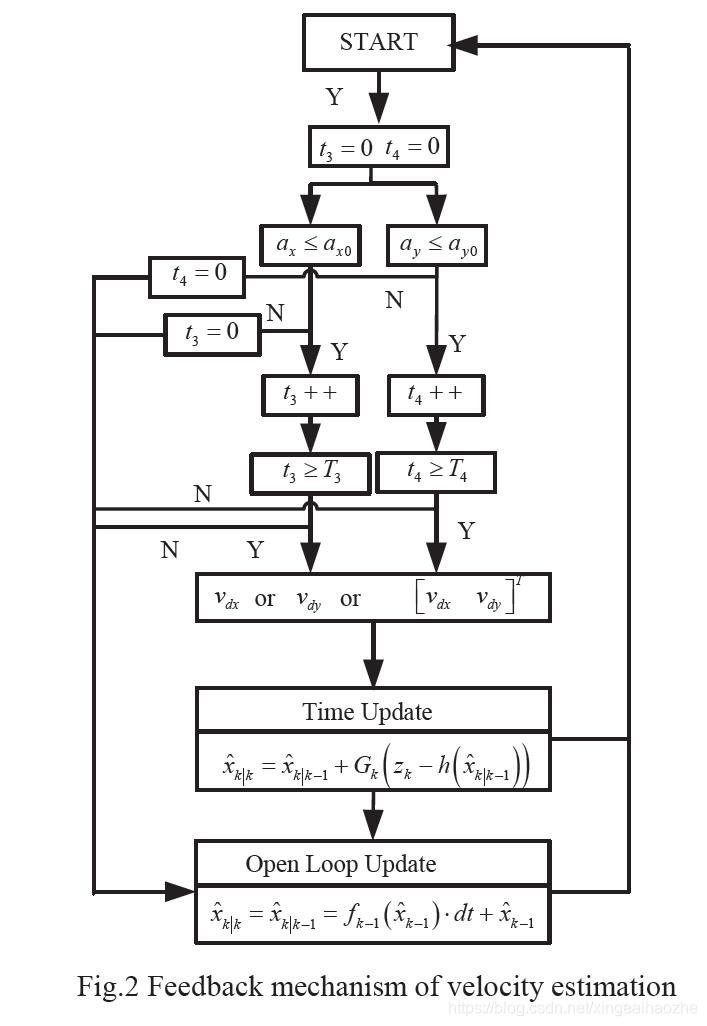 t1 和 t2的 累积 时间 变量, T1 和 T2 为 阈 值 时间 ,用来判断 车辆 是否 在 小 机动;a0 是加速度总的阈值acceleration,. 获得在这里插入图片描述