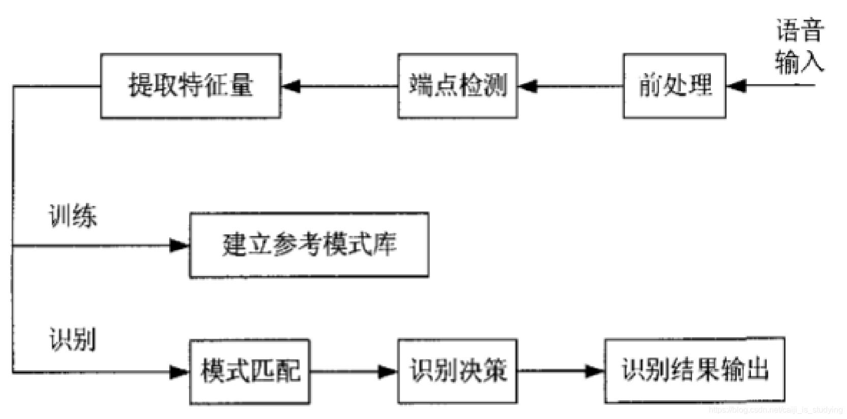 基于DTW算法的语音识别技术