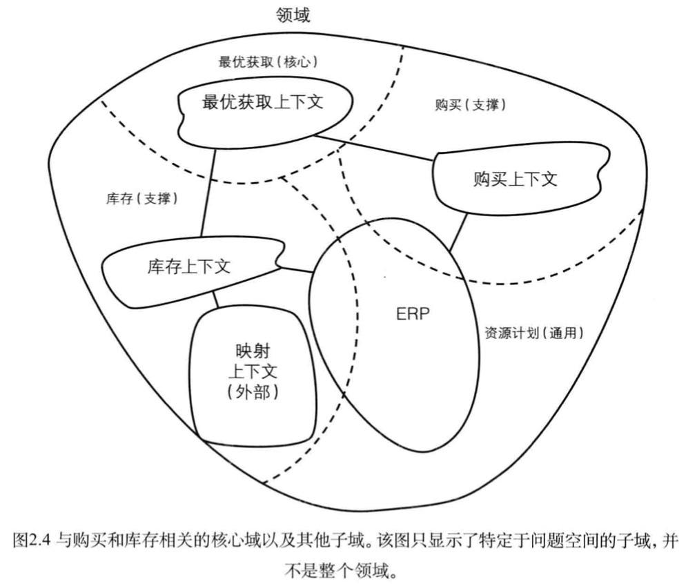 【DDD系列】领域、子域和限界上下文概述