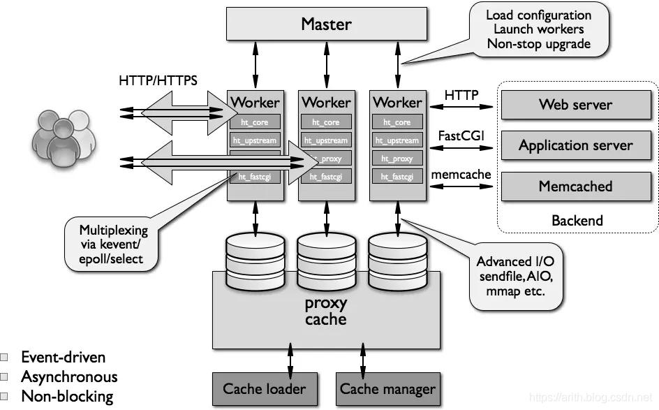 Nginx 整体架构