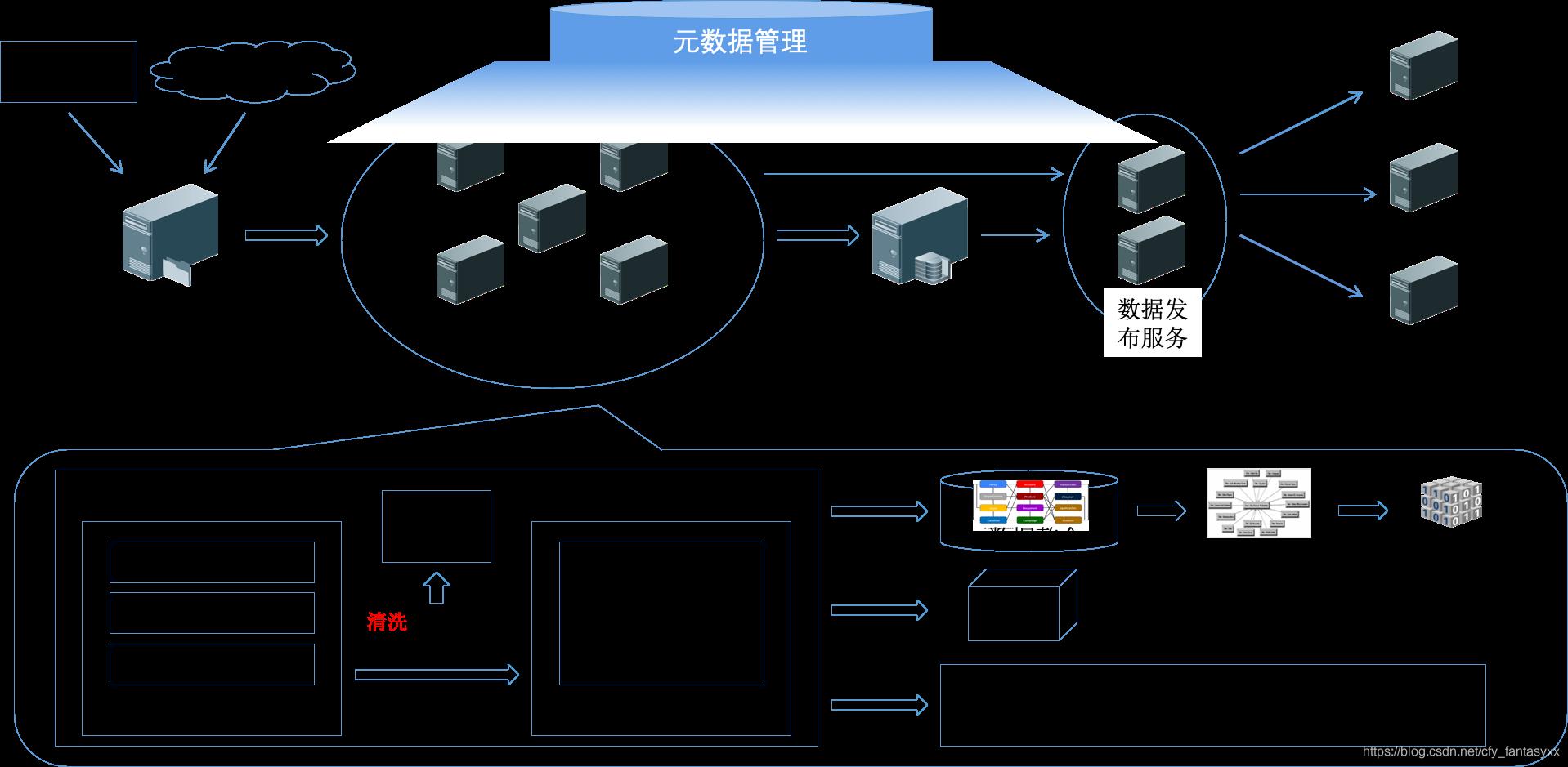 数据仓库整体处理流程
