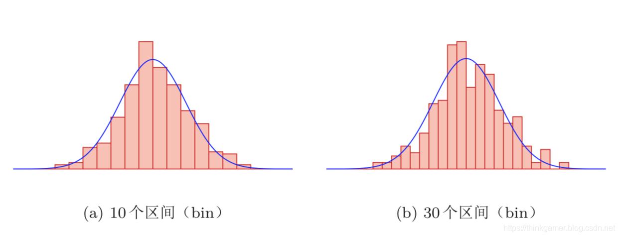 直方图估计密度函数