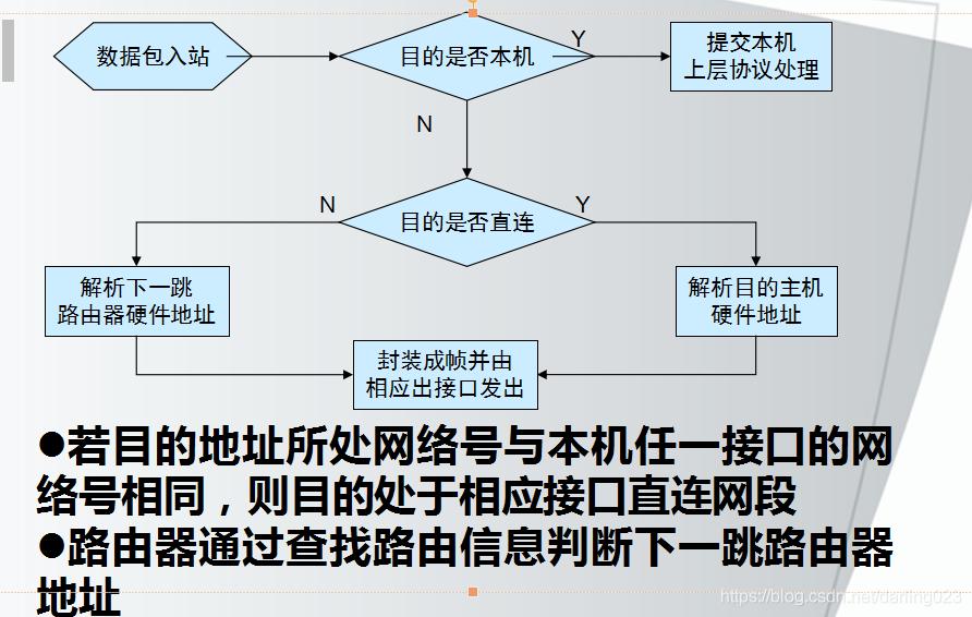 LINUX系统中的路由转发