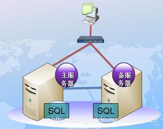 MYSQL双机热备