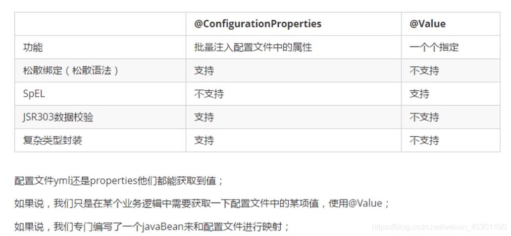 @ConfigurationProperties和@Value的功能比较