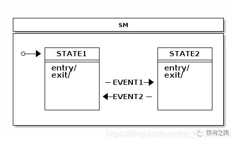 图3 SM最小单元