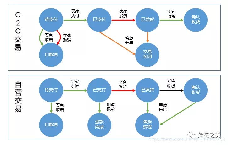 图5 简化版交易流程