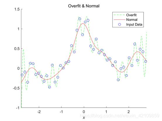 图1.1 Overfit&Norma