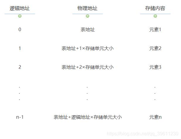 基本顺序表