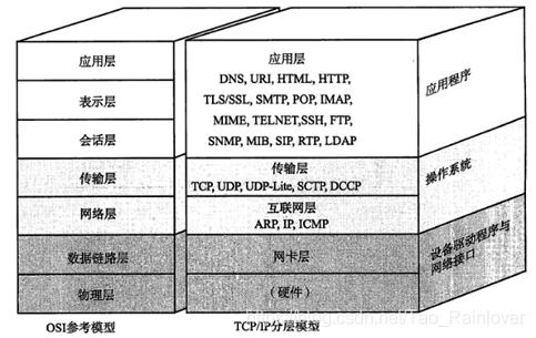 TCP/IP协议中的七个层次