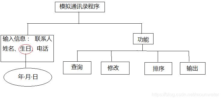 总体结构图