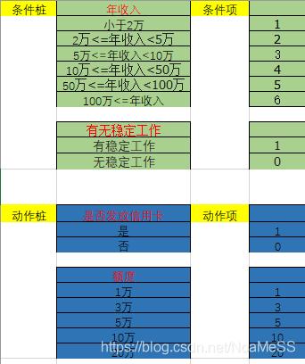 条件桩:列出问题的所有条件(输入区)