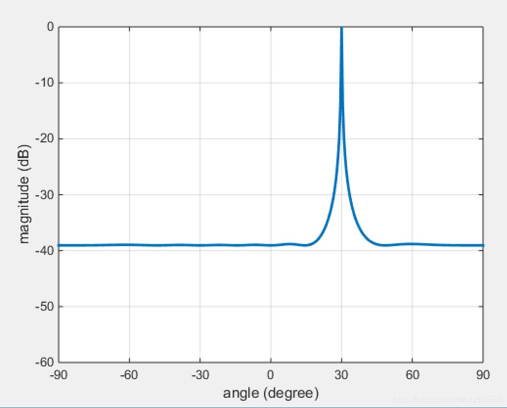c/a码下的music算法角度