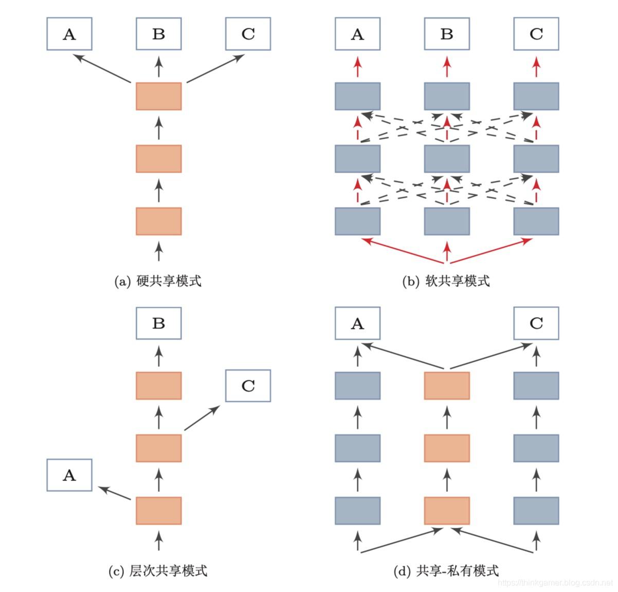 四种常见的共享模式图
