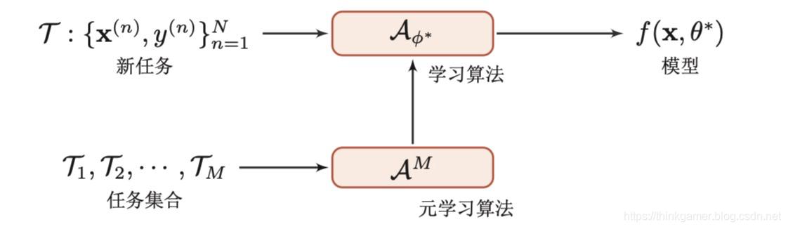基于优化器的元学习示例