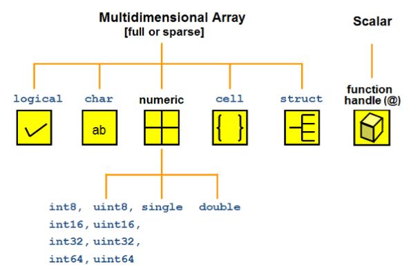 MATLAB中的变量类型