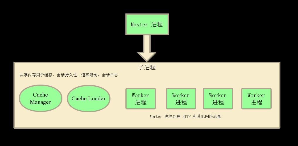 Nginx进程结构