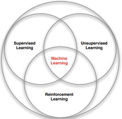 图1 机器学习分支