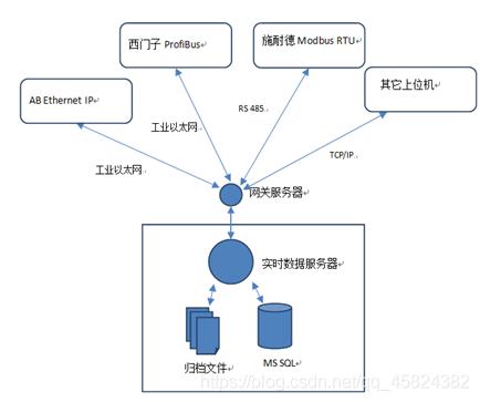 工业网关连接图