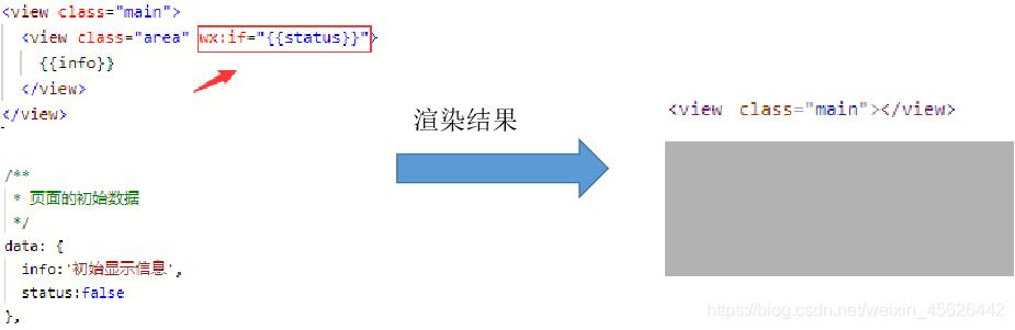 wx:if属性决定是否渲染,注意wx:if后值通过{{}}绑定