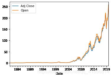 【数据分析】苹果公司股票数据处理