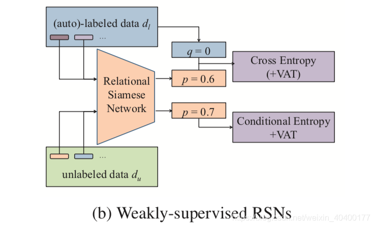 Weakly-supervised RSNs