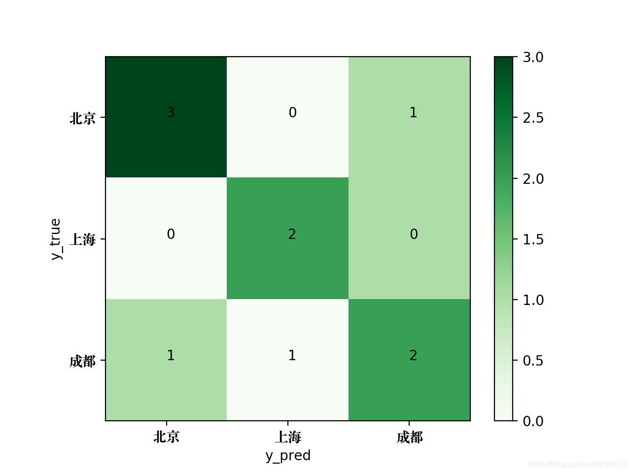 生成的混淆矩阵图