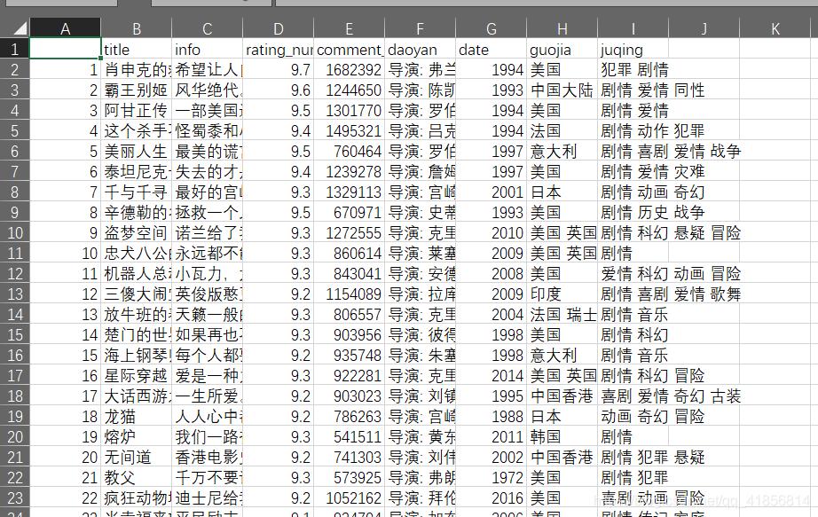 【数据分析】豆瓣电影Top250爬取的数据的可视化分析