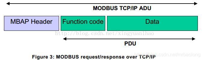 ModbusTCP协议组成