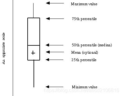离群值探测--Boxplot箱型图