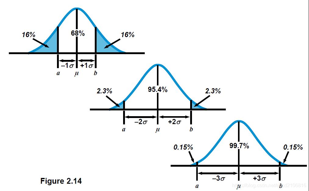 离群值探测--2,3倍标准差法