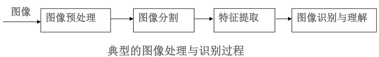 数字图像处理(七) 图像分割插图