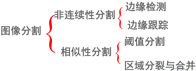 数字图像处理(七) 图像分割插图(4)
