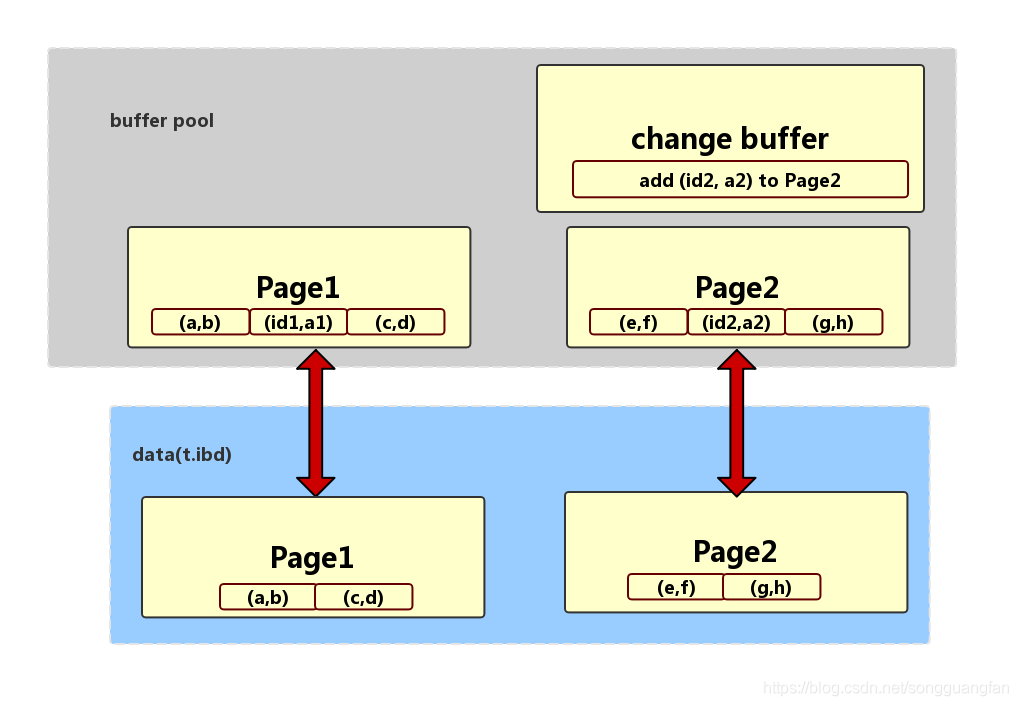 change buffer的读过程