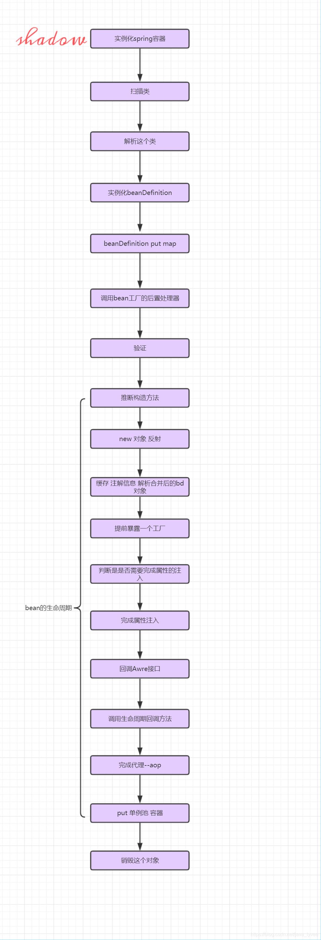 https://img-blog.csdnimg.cn/20191118210559319.png?x-oss-process=image/watermark,type_ZmFuZ3poZW5naGVpdGk,shadow_10,text_aHR0cHM6Ly9ibG9nLmNzZG4ubmV0L2phdmFfbHl2ZWU=,size_16,color_FFFFFF,t_70