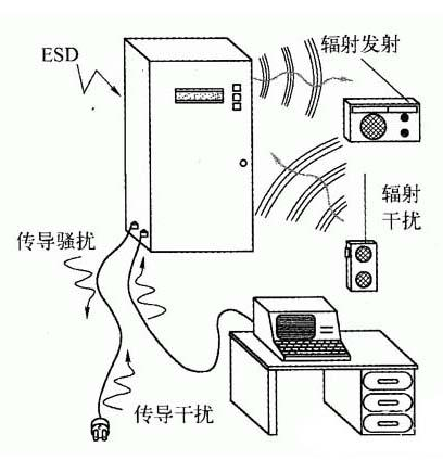 EMC电磁兼容全面解析
