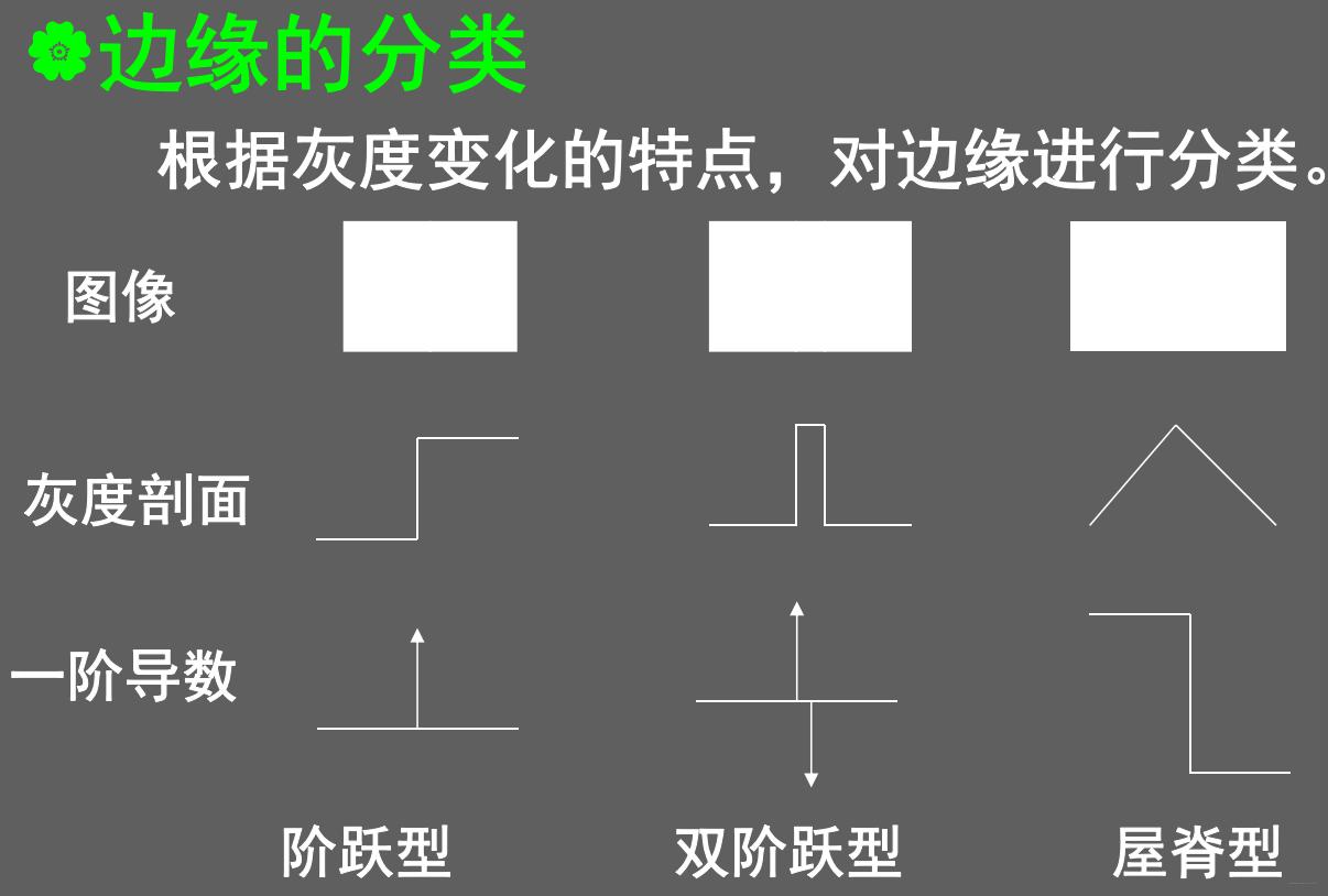 数字图像处理(七) 图像分割插图(6)