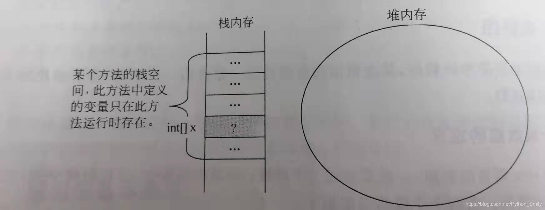 图1.只声明了数组,而没有对其分配内存空间