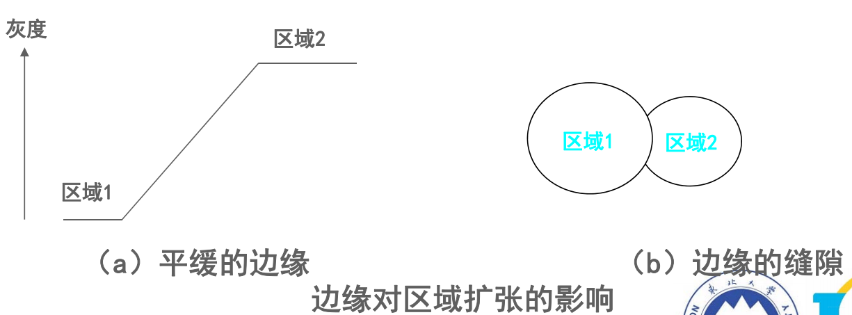 数字图像处理(七) 图像分割插图(44)