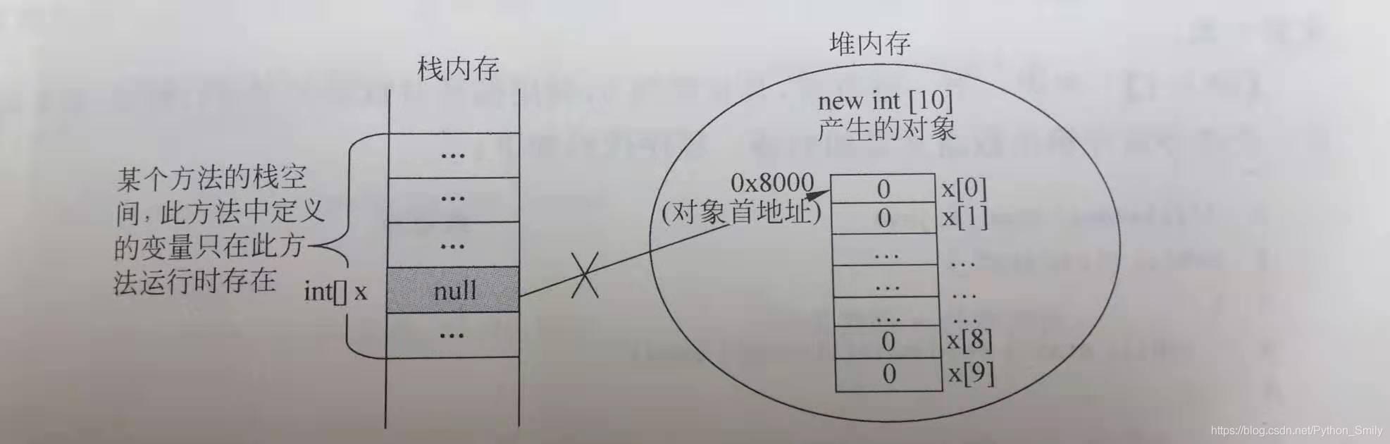 图3.引用变量与引用对象断开