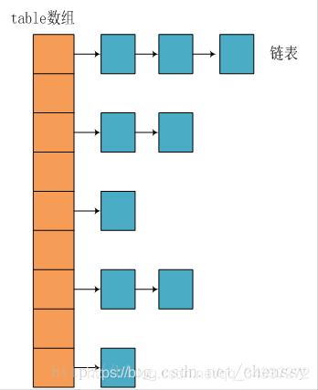 jdk1.8之前的内部结构-HashMap