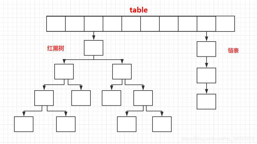 jdk1.8之后的内部结构-HashMap