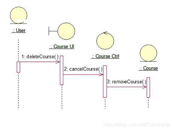 图5.1 删除课程的顺序图