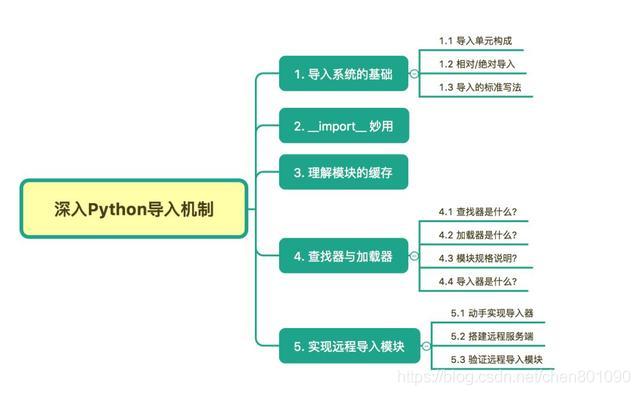 深入探讨 Python 的 import 机制:实现远程导入模块(精华版)
