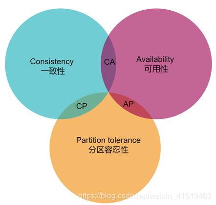分布式系统CAP原则_zhongzhh8的博客-CSDN博客