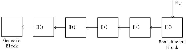 图1 简单的区块链